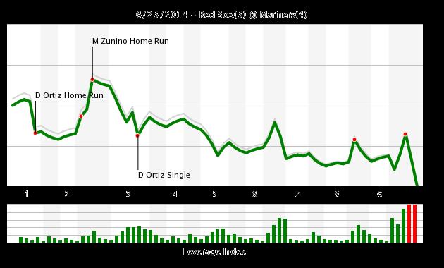 Game_chart_25_june_2014