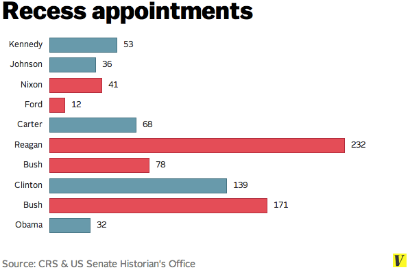 Recess_appointments