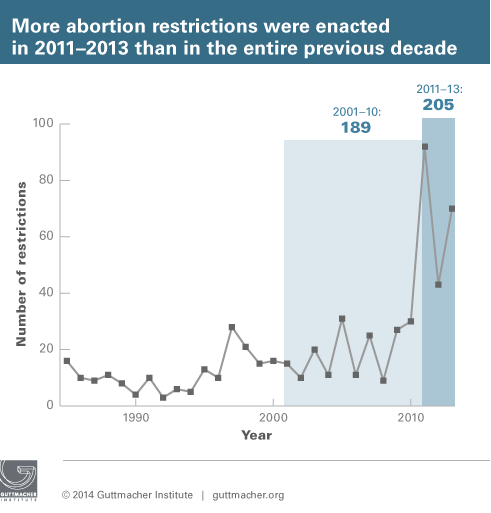 More-restrictions-2011-2013_sm