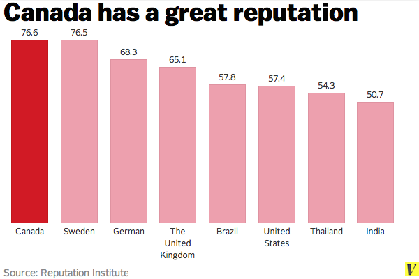 No doubt aboot it: Canada is better than America in at least