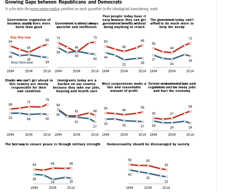 Raquo_growing_gaps_between_republicans_and_democrats_-_2014-06-12_101351_zps3902d89d