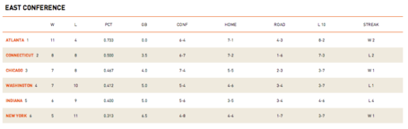Wnba_eastern_conference_standings_medium