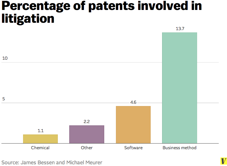 Patent_litigation_by_subject