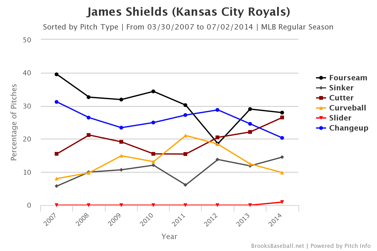 James_shields_pitch_mix