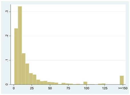 Graph_-_histogram_of_show_money2_medium