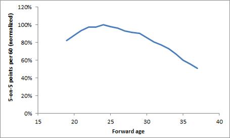 Points_aging_1_medium_medium