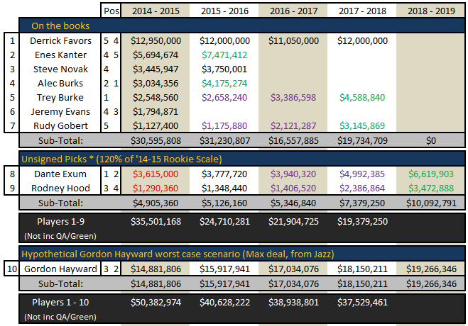 Free_agency_2014_-_utah_jazz_cap_space_july_6_-_05