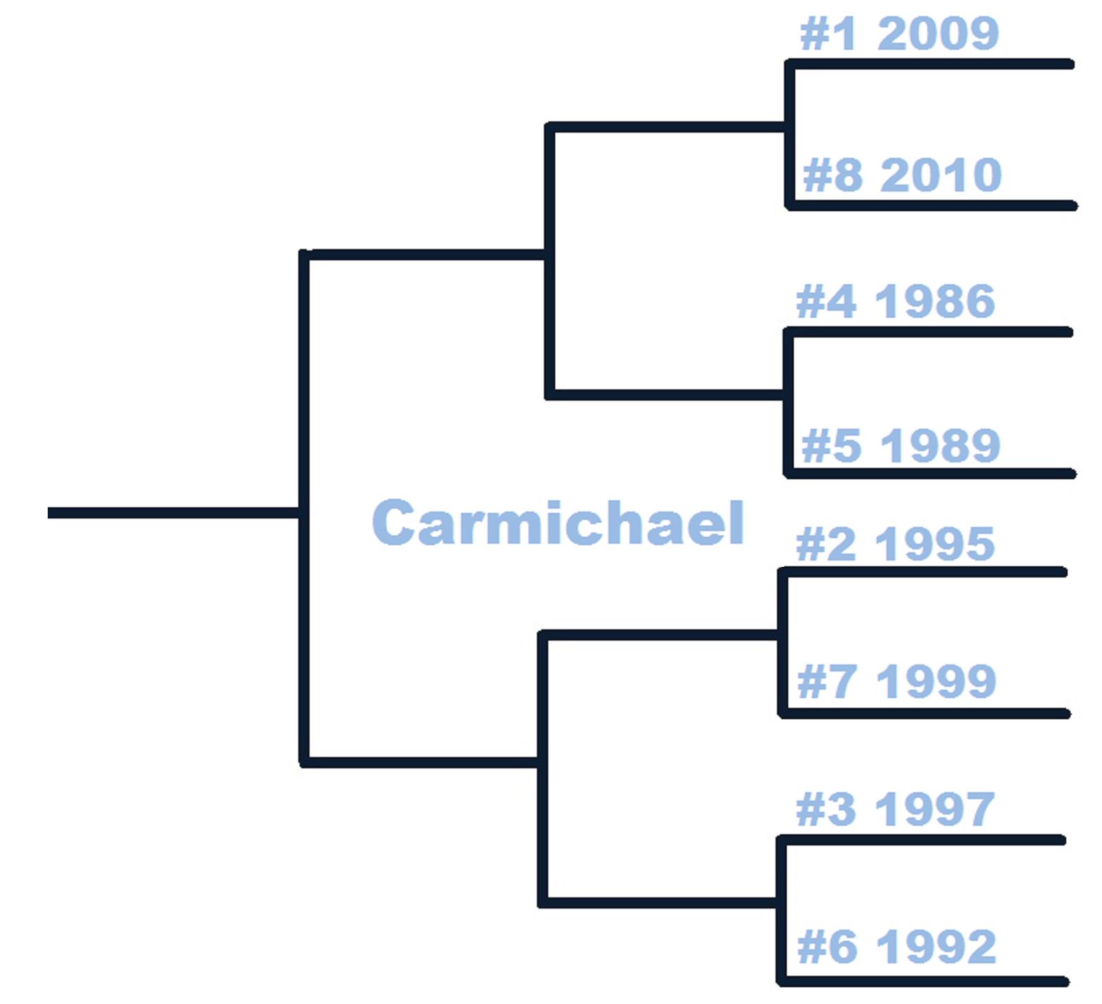 Thb_countdown_tournament-carmichael_medium