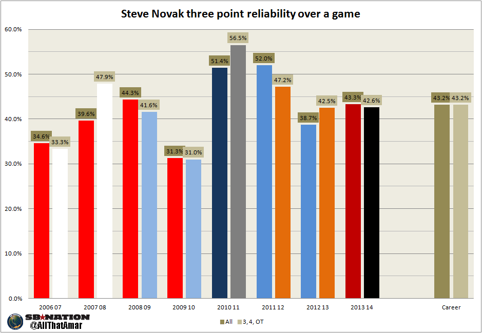 Steve_novak_three_point_all_vs_3_4_ot