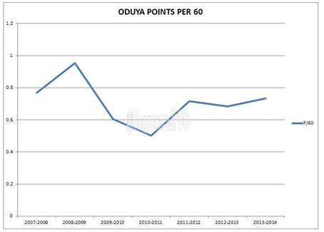 Oduya_points_per_60_medium