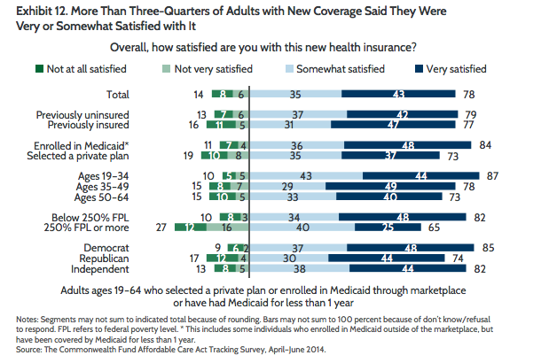 commonwealth 3 Majority of Newly Insured Are Pretty Happy With Their Insurance