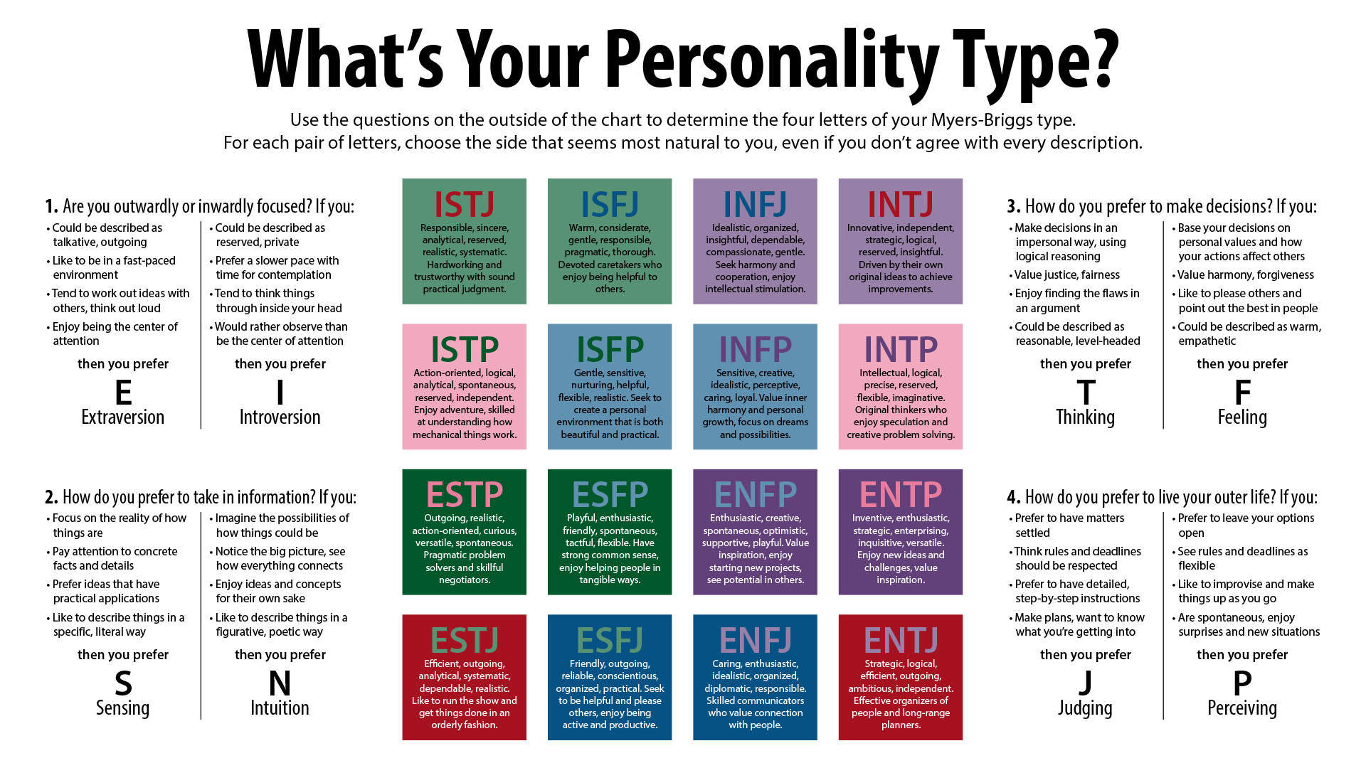Challenger image for myers briggs personality test printable