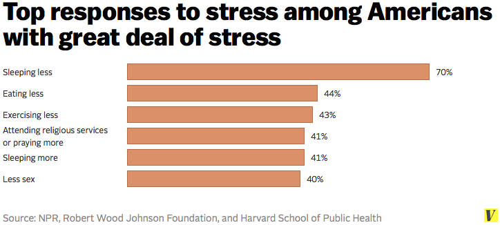 Top_responses_to_stress