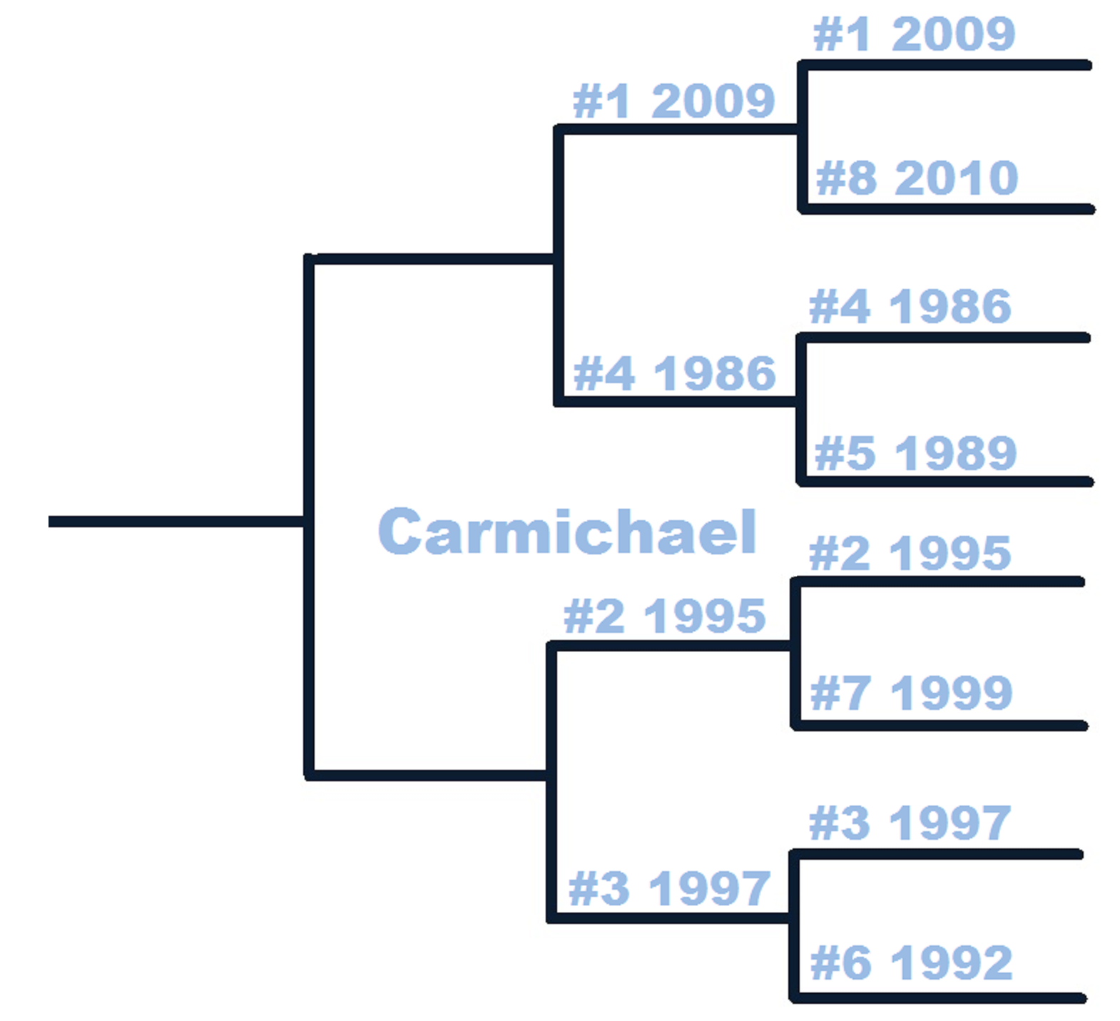 Thb_countdown_tournament-carmichael-1st_medium