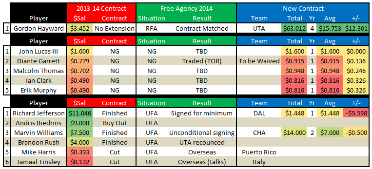 Free_agency_2014_-_utah_jazz_free_agents_scoreboard_july_13