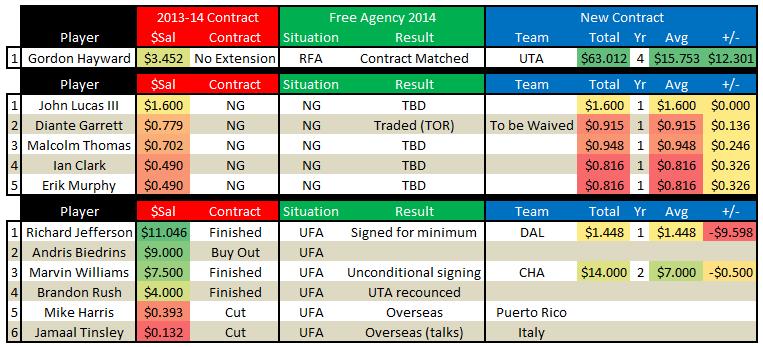 Free_agency_2014_-_utah_jazz_free_agents_scoreboard_july_13