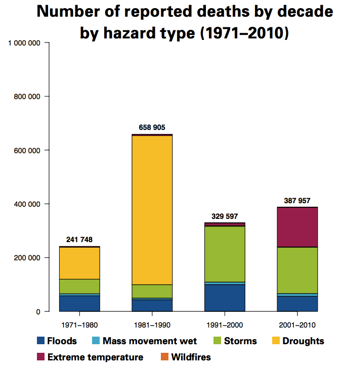 Reported_deaths_by_climate_hazard