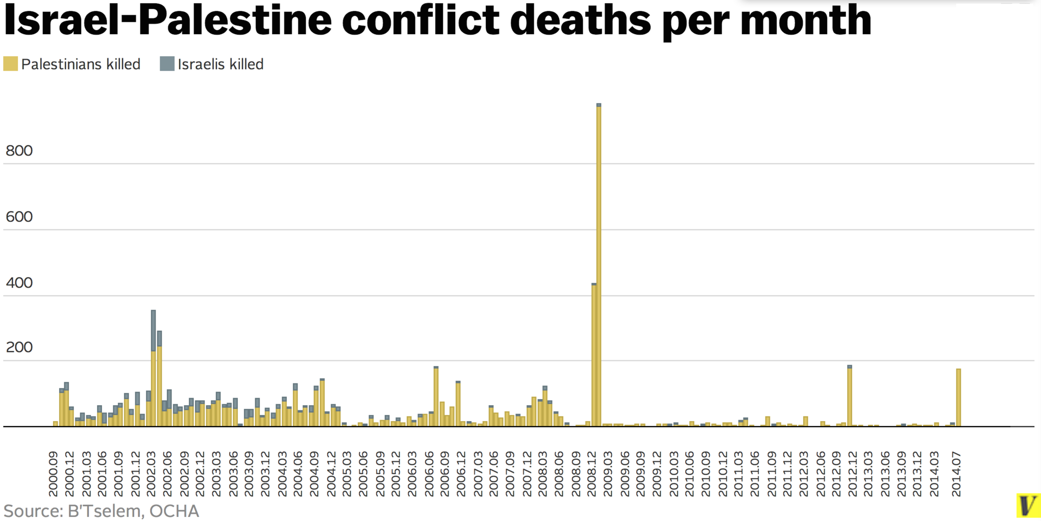 this chart shows every person killed in the ip conflict deaths total