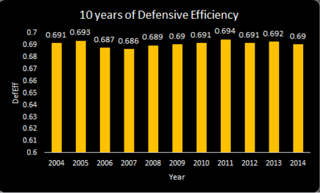 714defensiveefficiency_medium