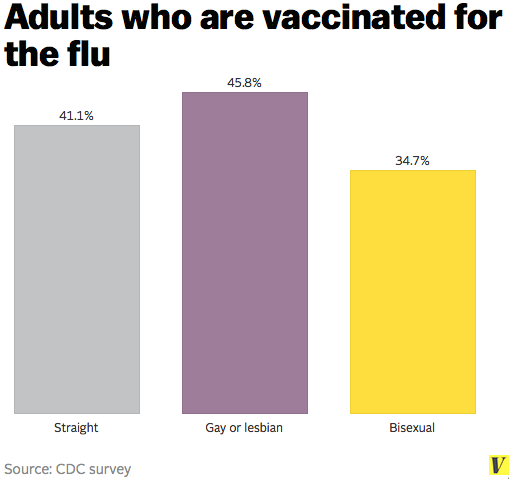 Flu_vaccinations_lgbt