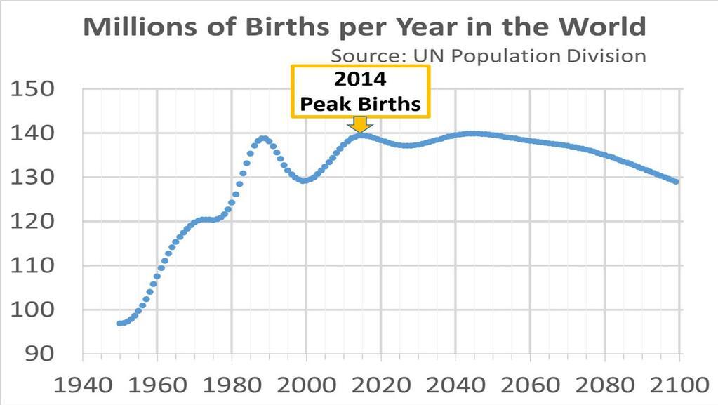 出生数が2014年に過去最多を記録...