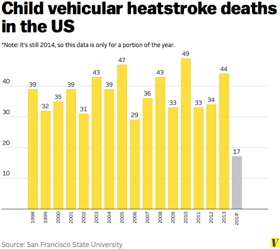 How Many Kids Die In Hot Cars? Not As Many As You Think.