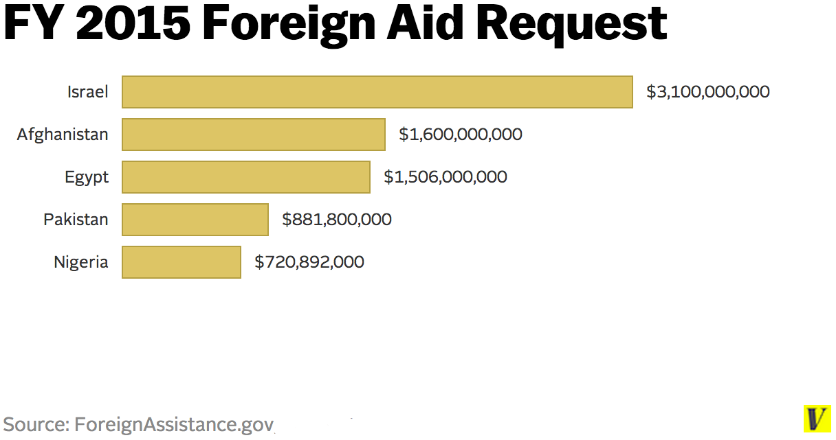 Us foreign aid israel apologise, but