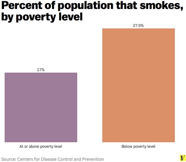 Smoking_poverty