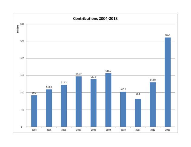 Contributions_department_wide_medium