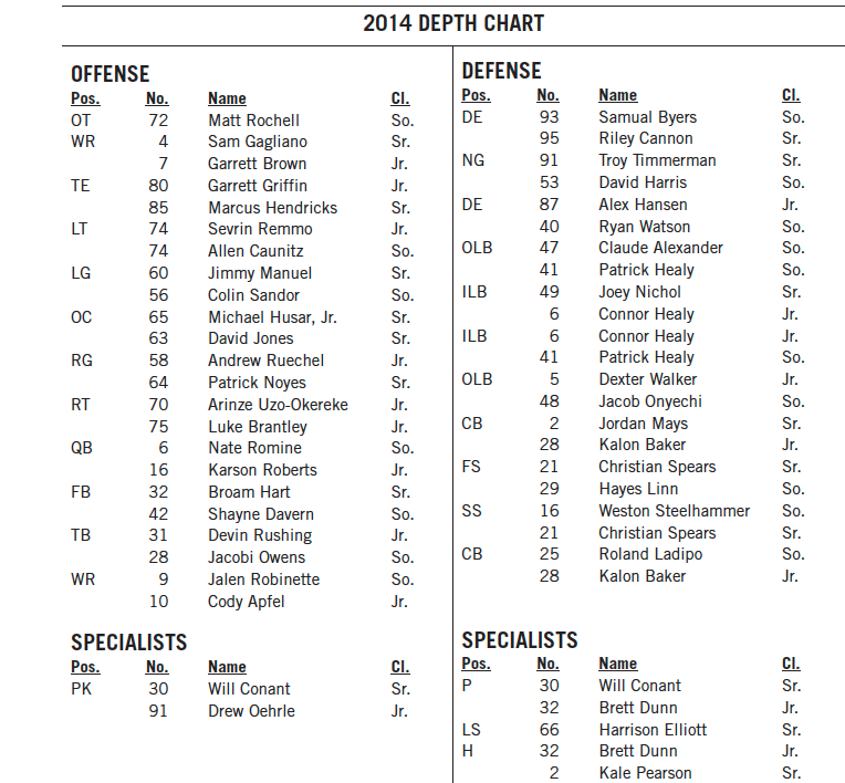 Here Is The Falcons Depth Chart Screen Shot 2017 07 22 At 3 42 59 Pm Medium