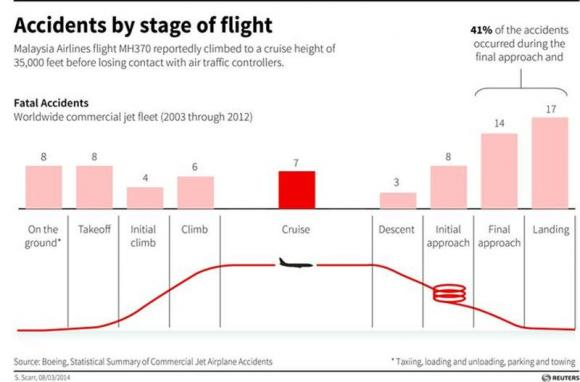 9 Surprising Facts About Plane Crashes  Vox
