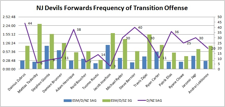 Fwd_transition_frequency
