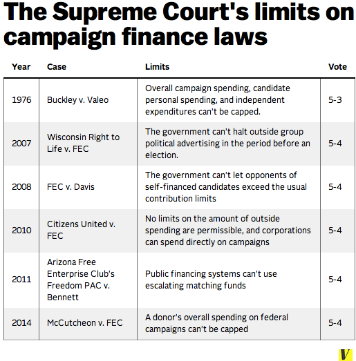 Supreme Court Campaign Finance Citizens United McCutcheon