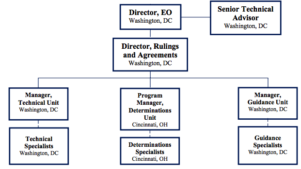 Irs_org_chart_2