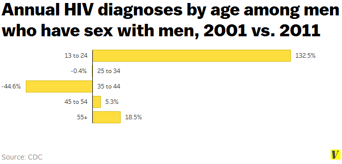 5 reasons hiv is on the rise among young gay and bisexual men - vox, Skeleton