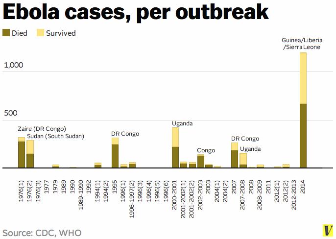 Ebolav3