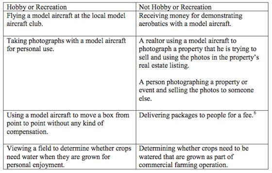 Faa-drone-classification
