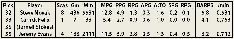 2014_2015_offseason_roster_analysis_-_32_33_35_55_jazz_players