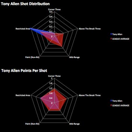 Tonyallen_distributionvspps_medium
