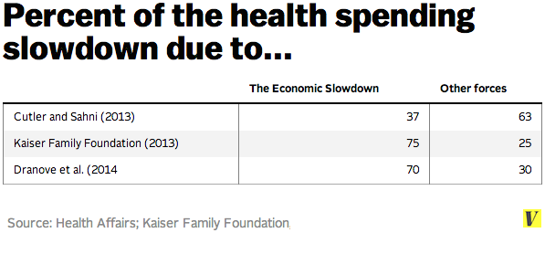 Health_spending_too