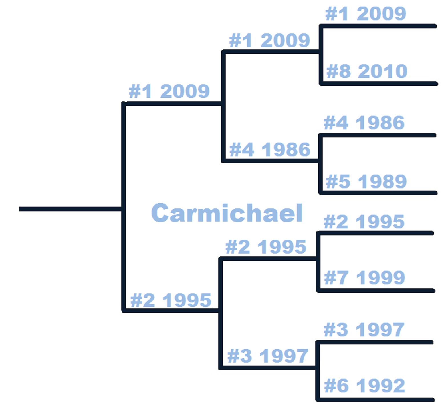 Thb_countdown_tournament-carmichael-2nd_medium