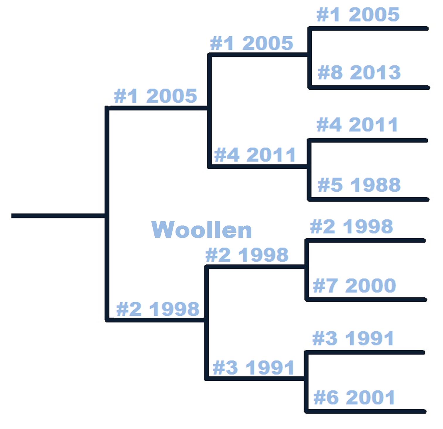 Thb_countdown_tournament-woollen-2nd_medium
