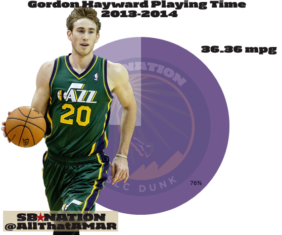 Gordon_hayward_playing_time_2013_2014_mpg