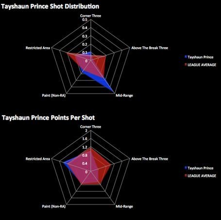Tayshaunprince_distributionvspps_medium