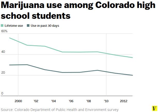 Marijuana_use_colorado_high_school_students