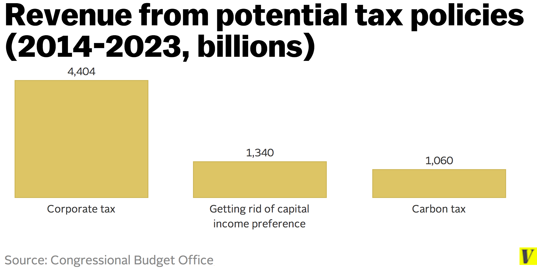 Revenue_from_potential_tax_policies__2014_2023__billions_