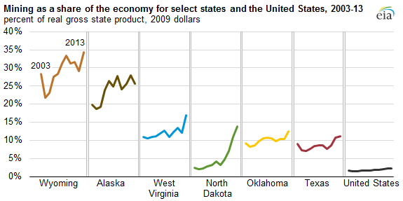 Mining-energy_as_a_share_of_the_economy