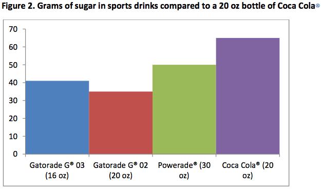 Sport_drinks_vs_coke