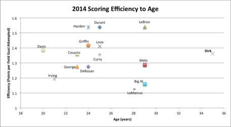 Dirk_efficiency_by_age_medium