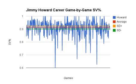 Howard_5-year_game-by-game_medium